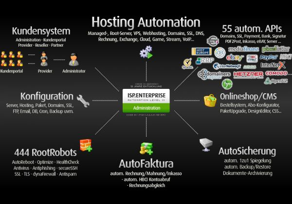 ISP Enterprise 14 Hosting Automation